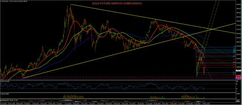 Gold 22 5 complex