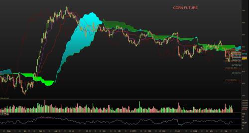 Corn 15 luglio comp