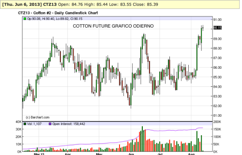 Cotton daily
