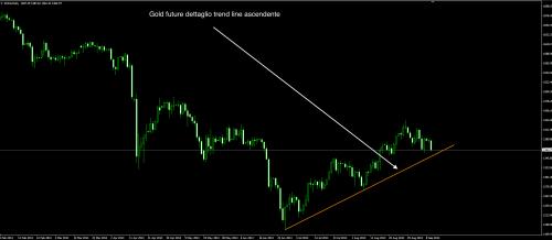 Gold 10 settembre trend