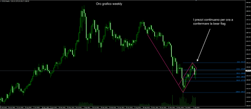 Oro 19 settembre weekly