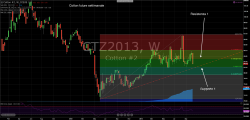 Cotton fibo week