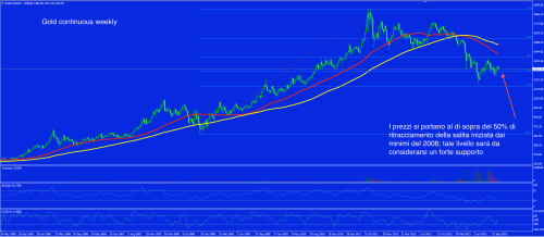 Gold 31 ottobre weekly cont