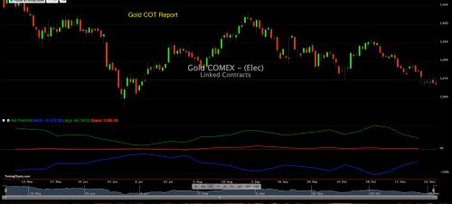 Gold COT 29 novembre