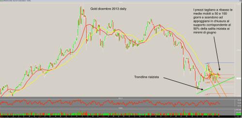 Gold daily 7 novembre
