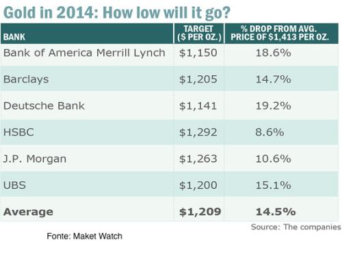 Forecast Market Watch