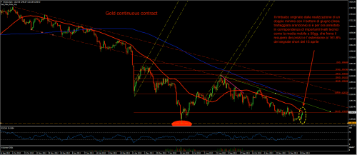 Gold cont daily