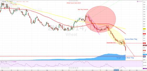 Wheat 13 gennaio 2014