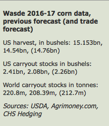 Corn WASDE 12 agosto