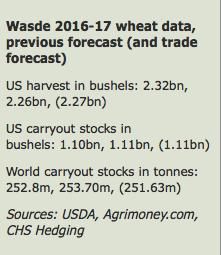 Wheat WASDE 12 agosto 2016